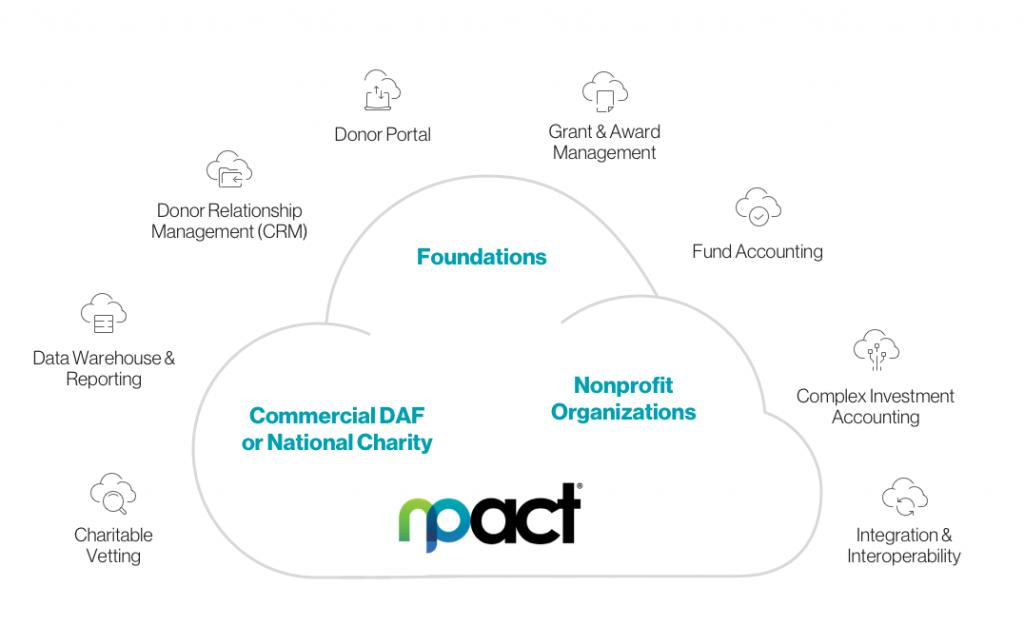 Foundation Cloud Graphic