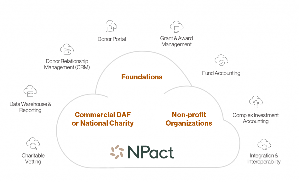 The Foundation Cloud for Donor Advised Funds